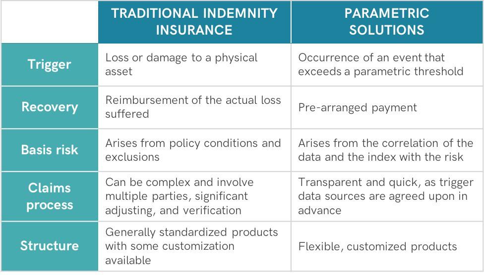 raditional indemnity insurance vs parametric insurance