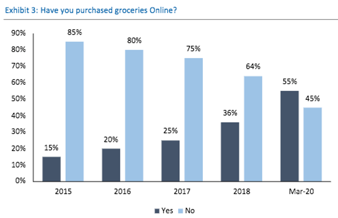 The meteoric rise in e-commerce and its second order impacts on mobility